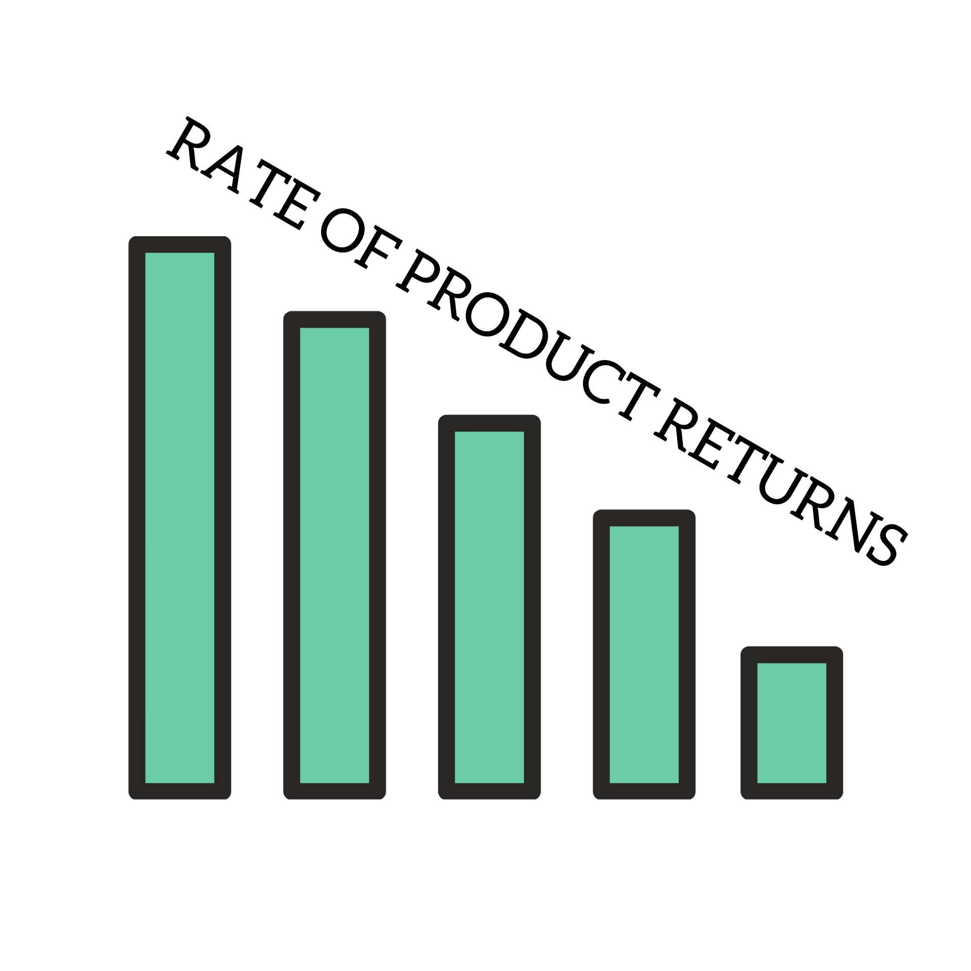 Product customization reduces the rate of product return